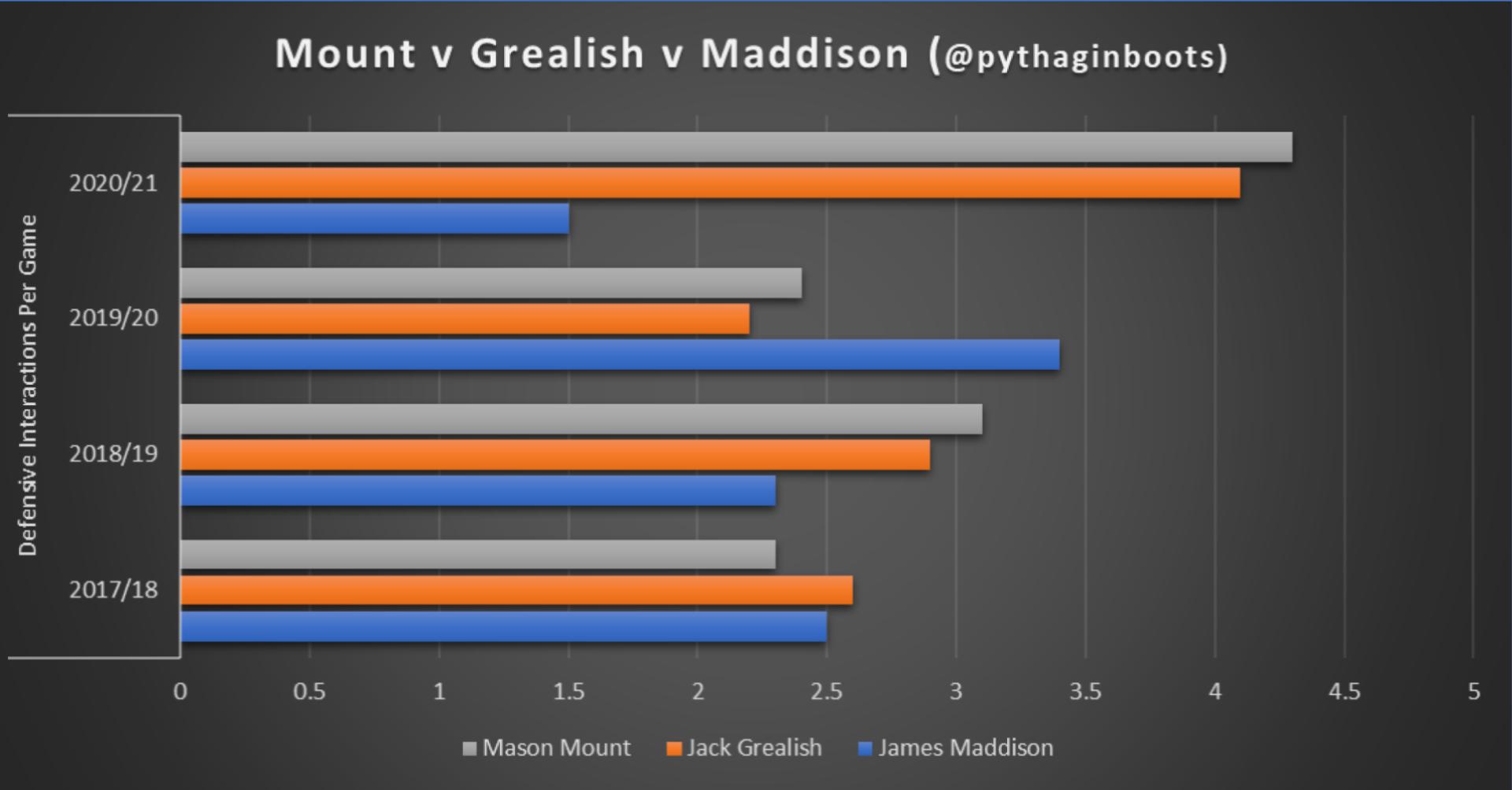 Mount v Grealish v Maddison